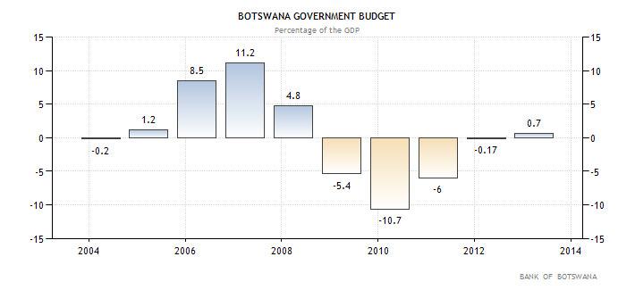 Μποτσουάνα-Κρατικός-προϋπολογισμός