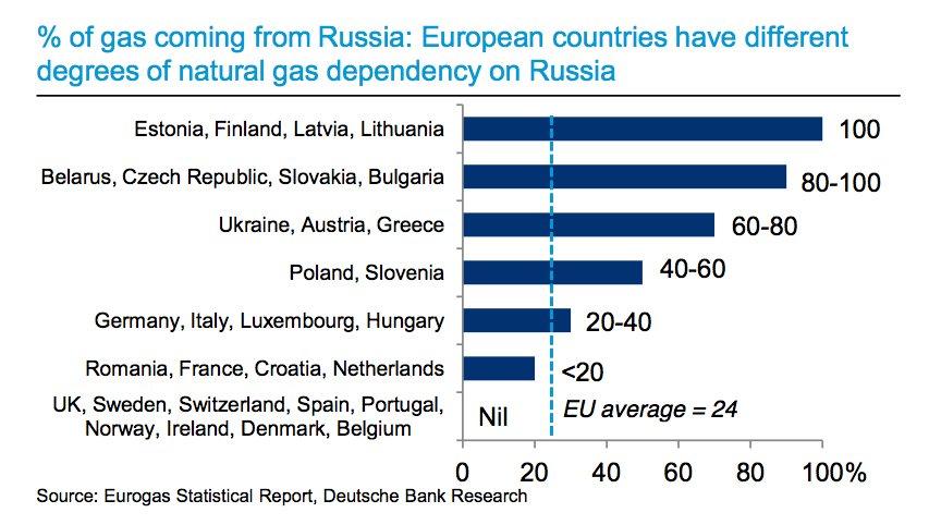 Η εξάρτηση από ρωσικό φυσικό αέριο ανά την Ευρώπη