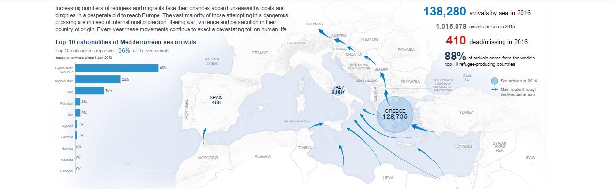 Γράφημα προσφυγικών ροών στην Ευρώπη 2016. Πηγή: http://data.unhcr.org/mediterranean/regional.php