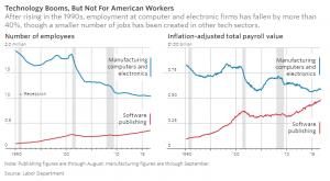 Η τεχνολογία ανθίζει αλλά όχι για τους Αμερικάνους εργάτες. (Wall Street Journal)