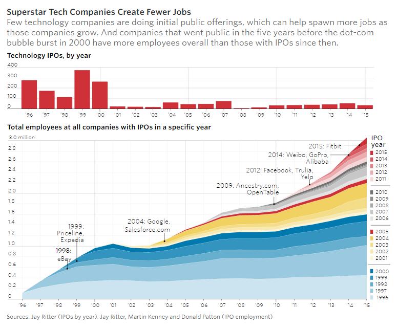 Οι μεγάλες τεχνολογικές εταιρίες δημιουργούν λιγότερες θέσεις εργασίας. όλο και λιγότερες εταιρίες εισέρχονται στο χρηματιστήριο. (Wall Street Journal)