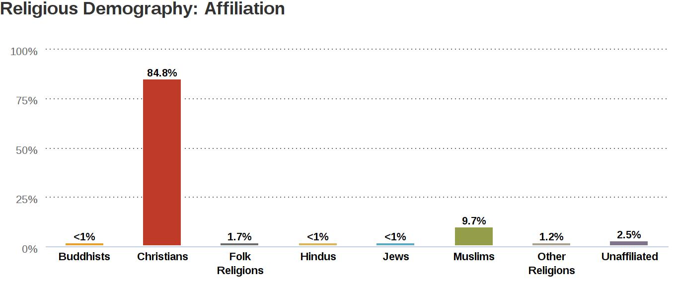 Γράφημα που παρουσιάζει θρησκευτικά δημογραφικά της Κένυας με το 84,4% των Κενυάτων να είναι Χριστιανοί.