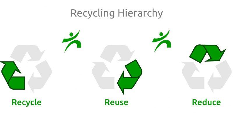 Πόσο αποτελεσματική είναι η ανακύκλωση για την αντιμετώπιση της κλιματικής…